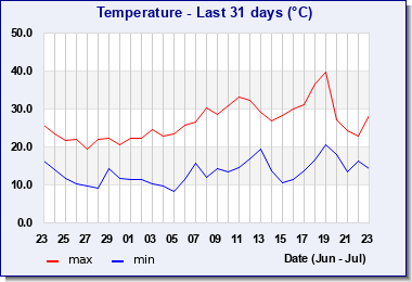 Month Max-Min temperature