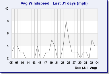 Month average wind speed