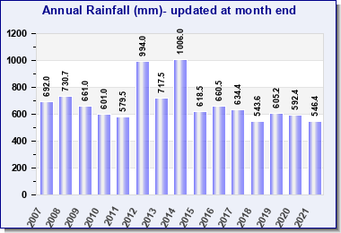 Annual Rainfall Comparison